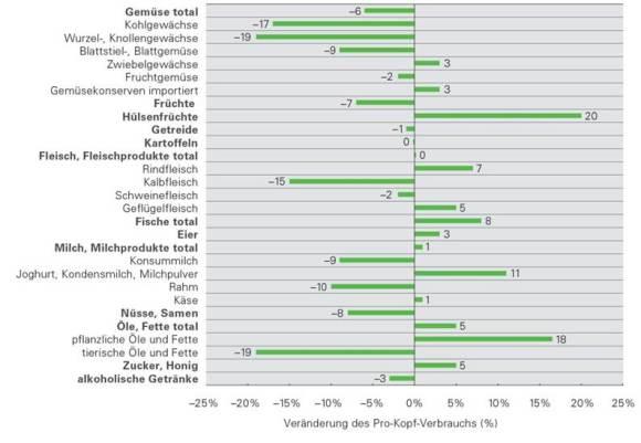 Statistik Ernährungbericht zugeschnitten