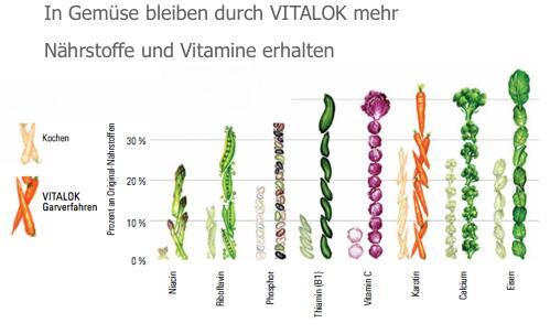 In iCook bleibt etwa ein Drittel mehr Nährstoffe in den Speisen.
